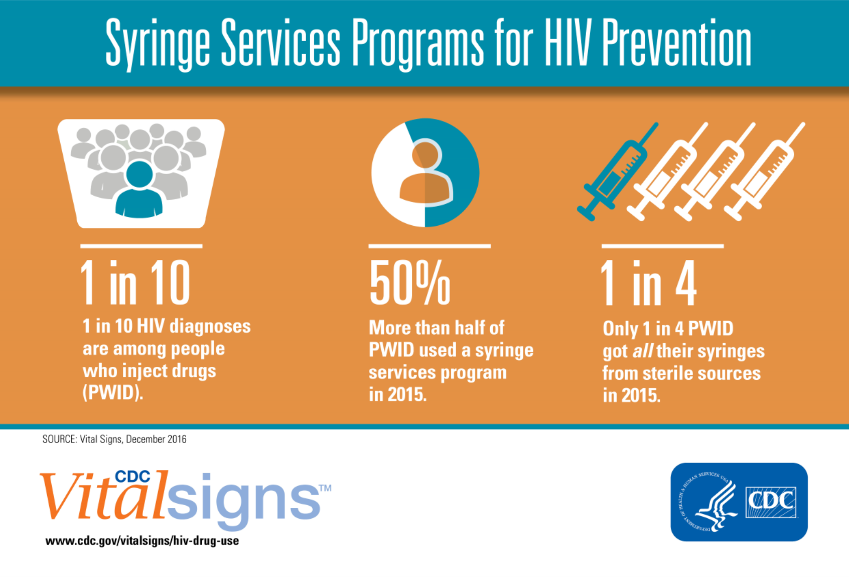 Syringe Services Programs for HIV Prevention infographic