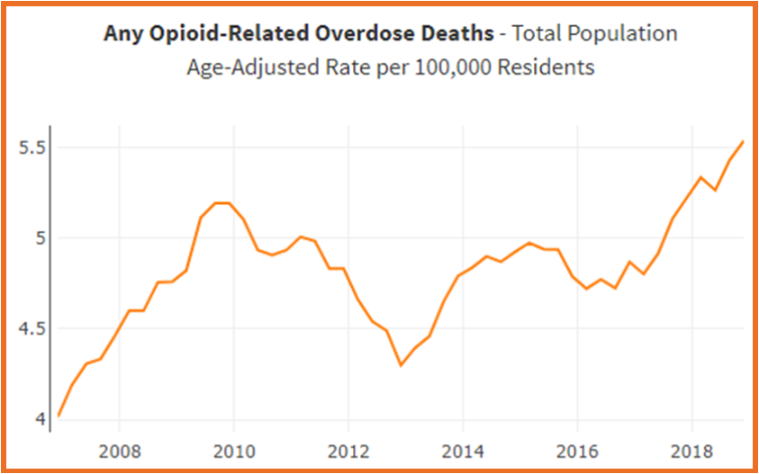 Opioid%20deaths%20graph