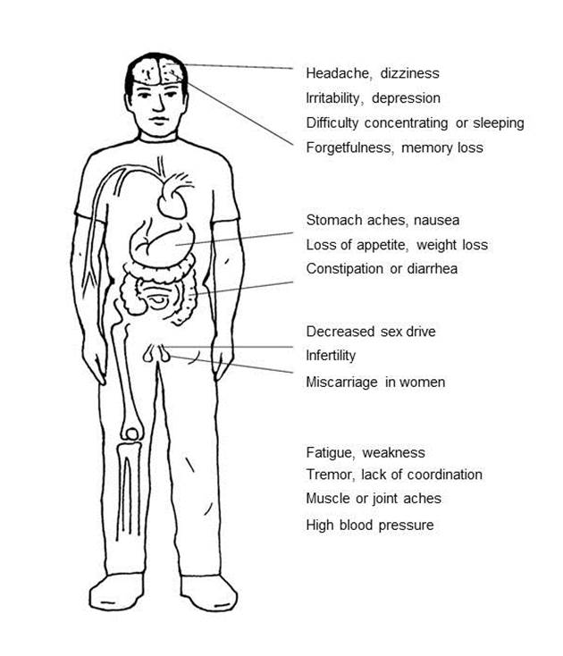 Image of symptoms in the body