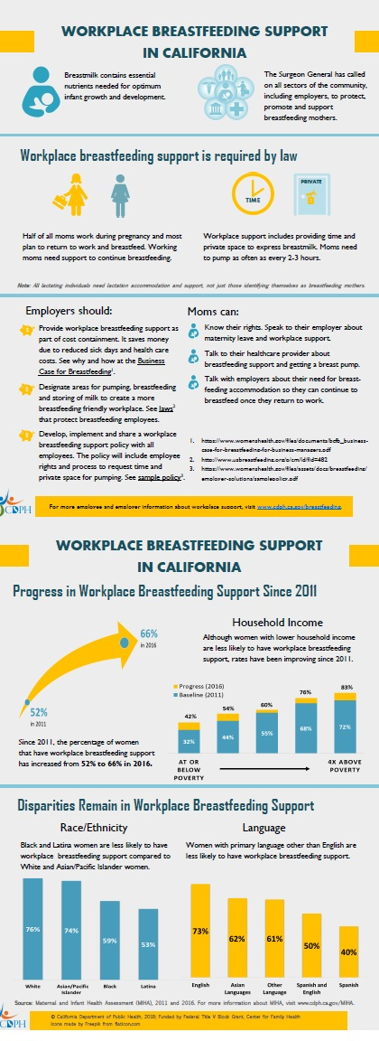 BFP-WorkplaceBreastfeedingSupportingCalifornia
