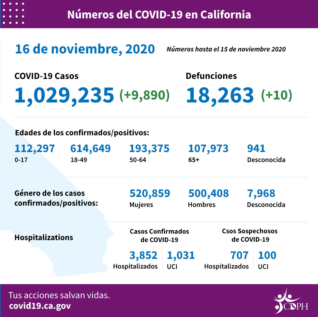 11-16_CA_COVID-19_ByTheNumbers_Spanish