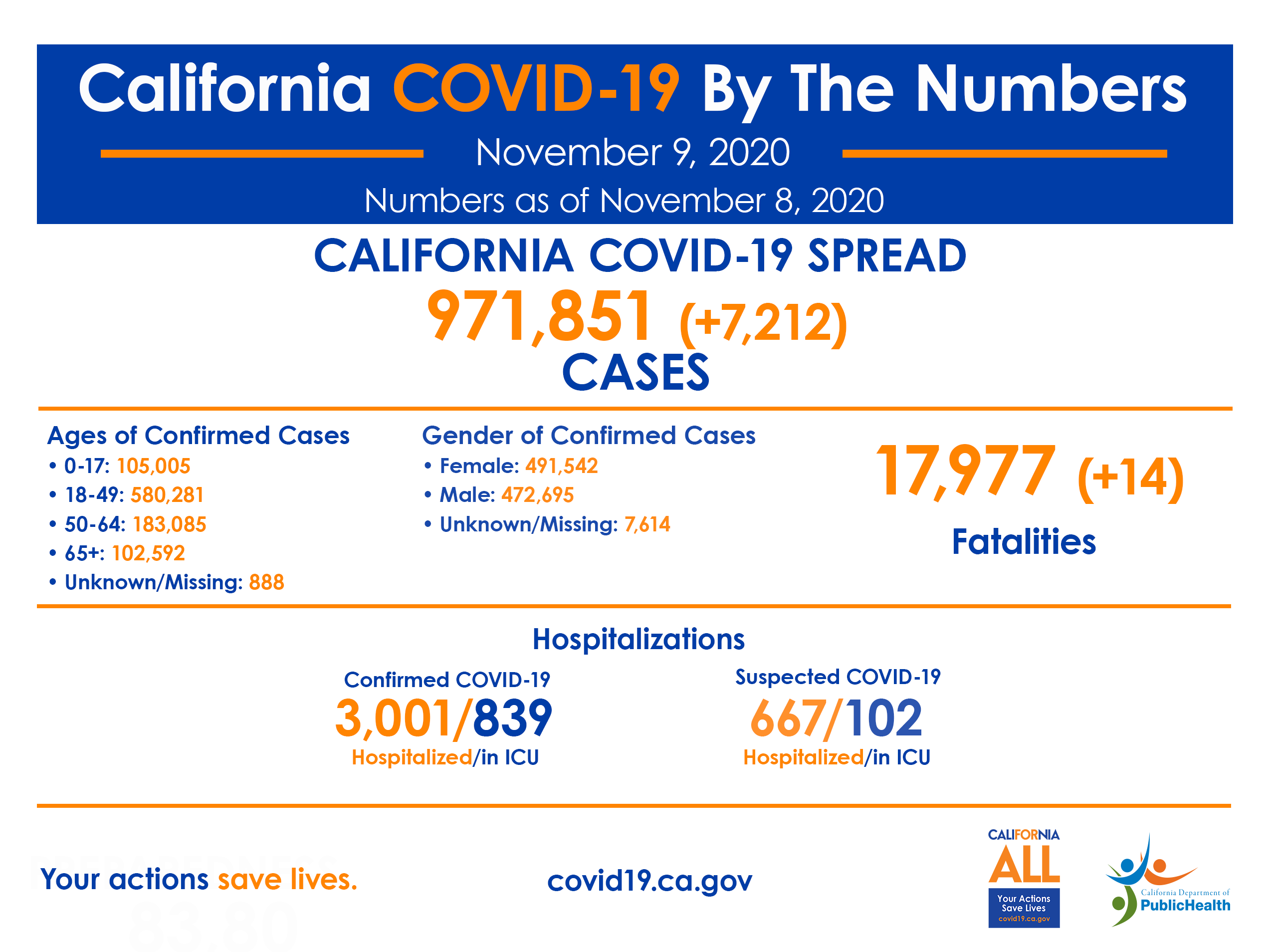 11.9_CA_COVID-19_ByTheNumbers