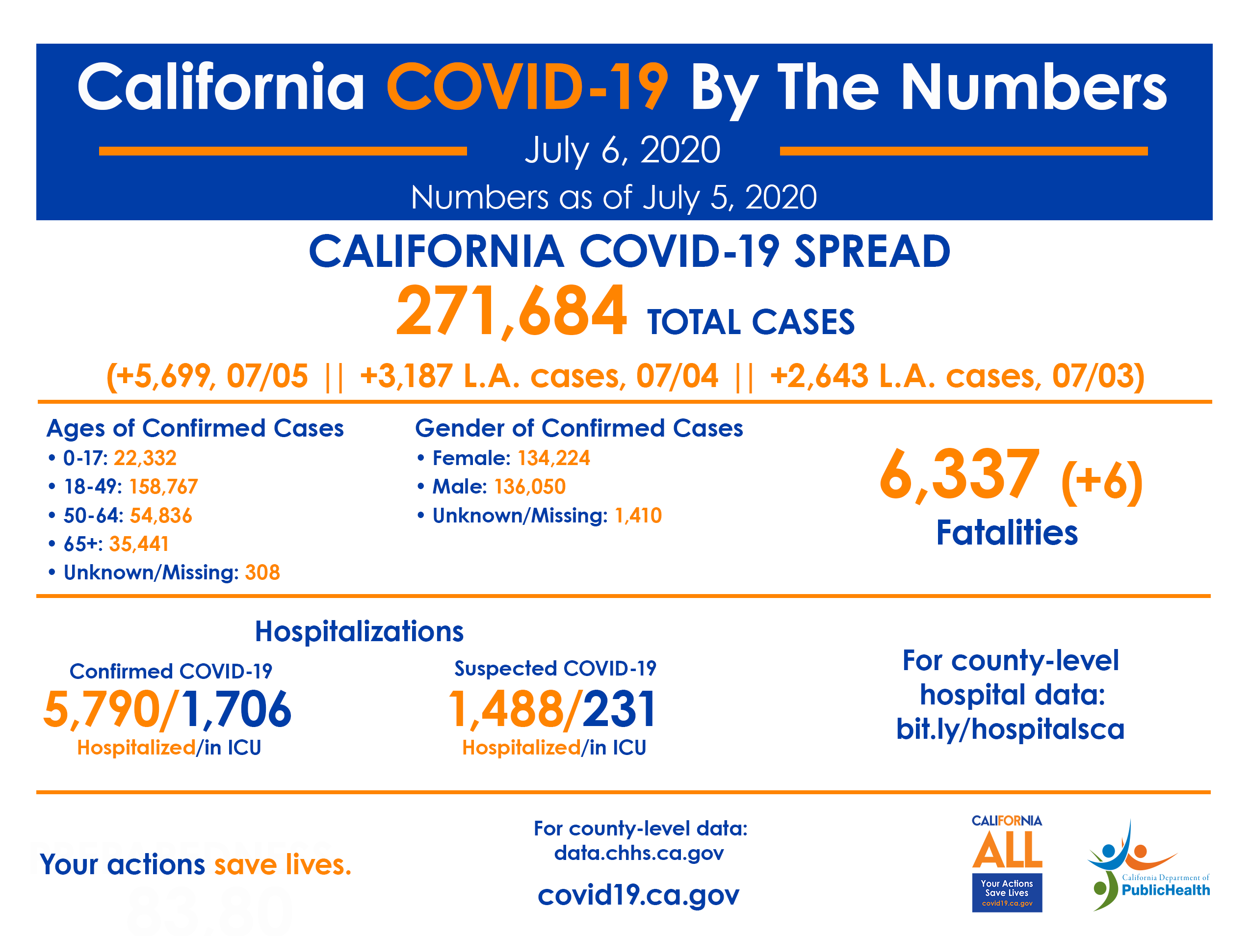 California COVID-19 By the Numbers