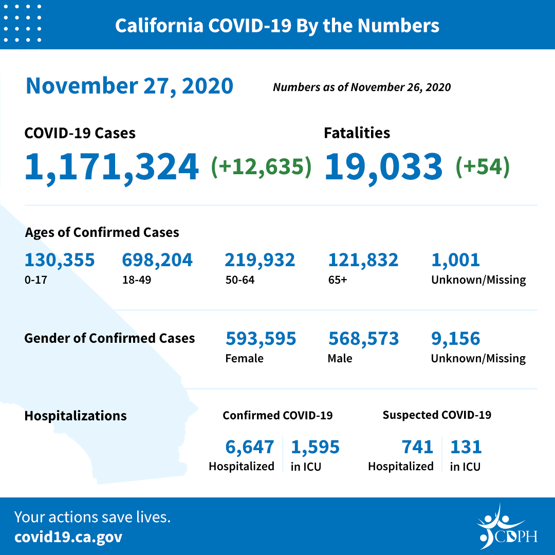 CA COVID-19 By The Numbers