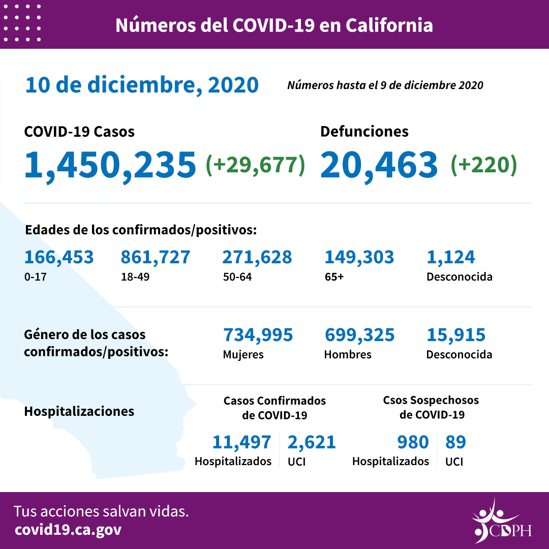 Dec10_CA_COVID-19_ByTheNumbers_Spanish