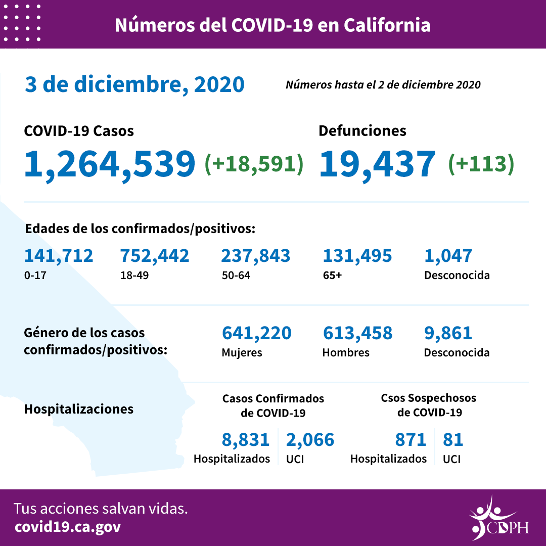 Dec3_CA_COVID-19_ByTheNumbers_Spanish
